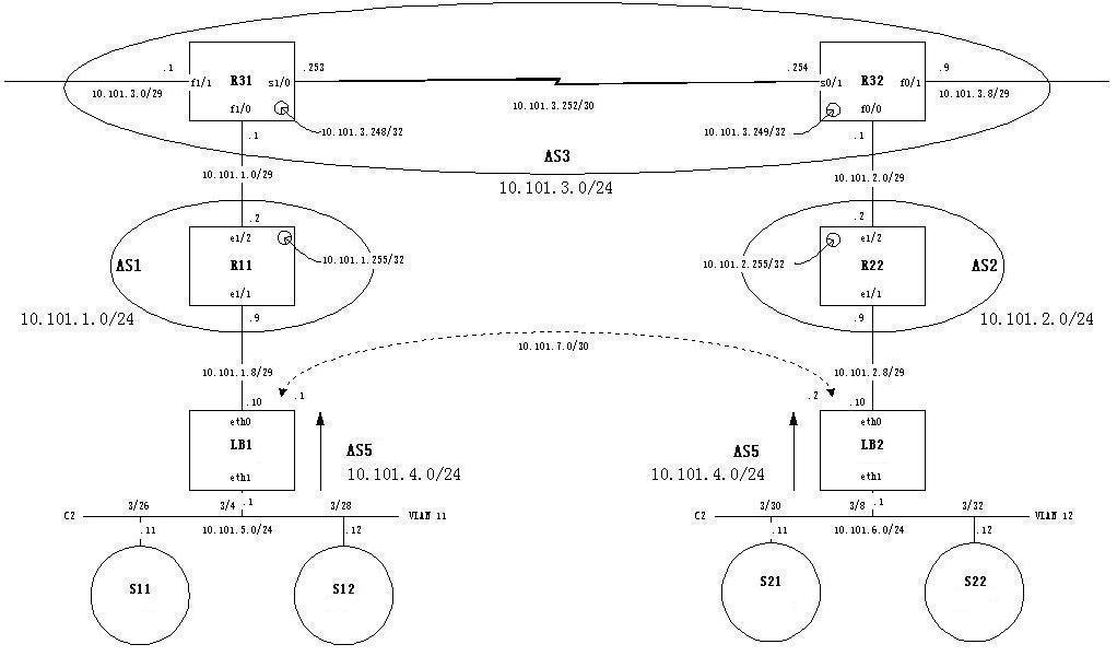 基于BGP的地理分布服务器集群调度例子