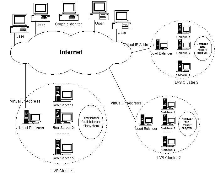 地理分布LVS集群的体系结构