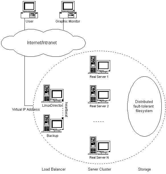 LVS集群的体系结构