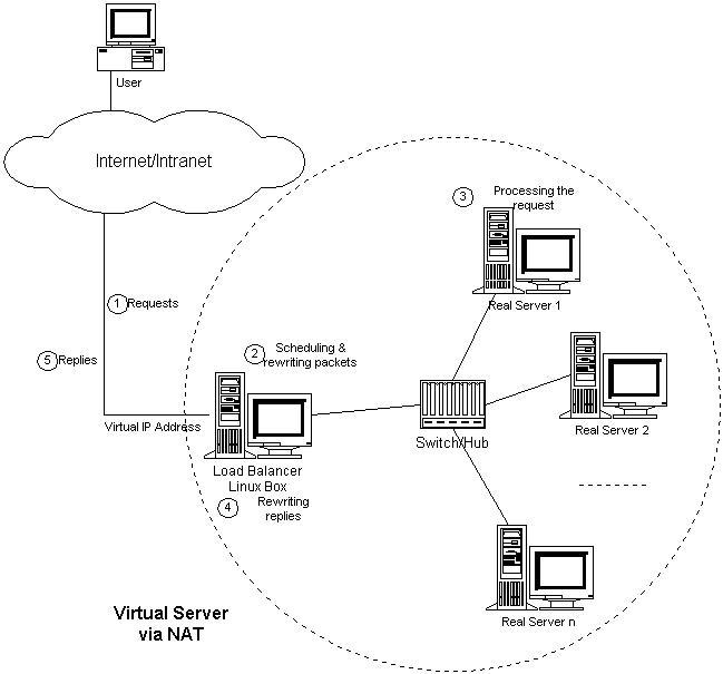 VS/NAT的体系结构